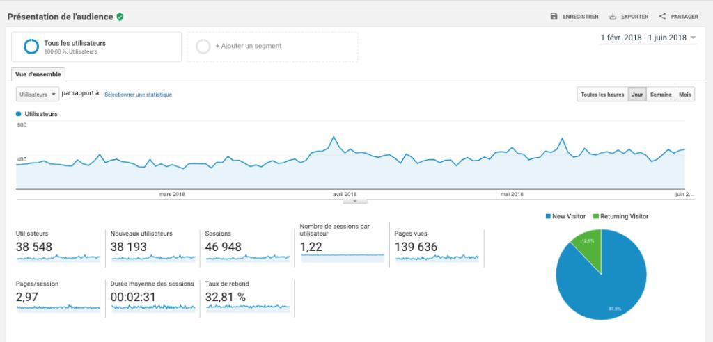 Pour suivre les performances d'un site, il faut faire parler les statistiques
